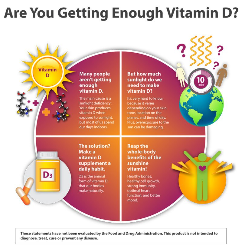 Are Your Kids Getting Enough Vitamin No