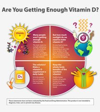 vitamin D3 Info Graphic